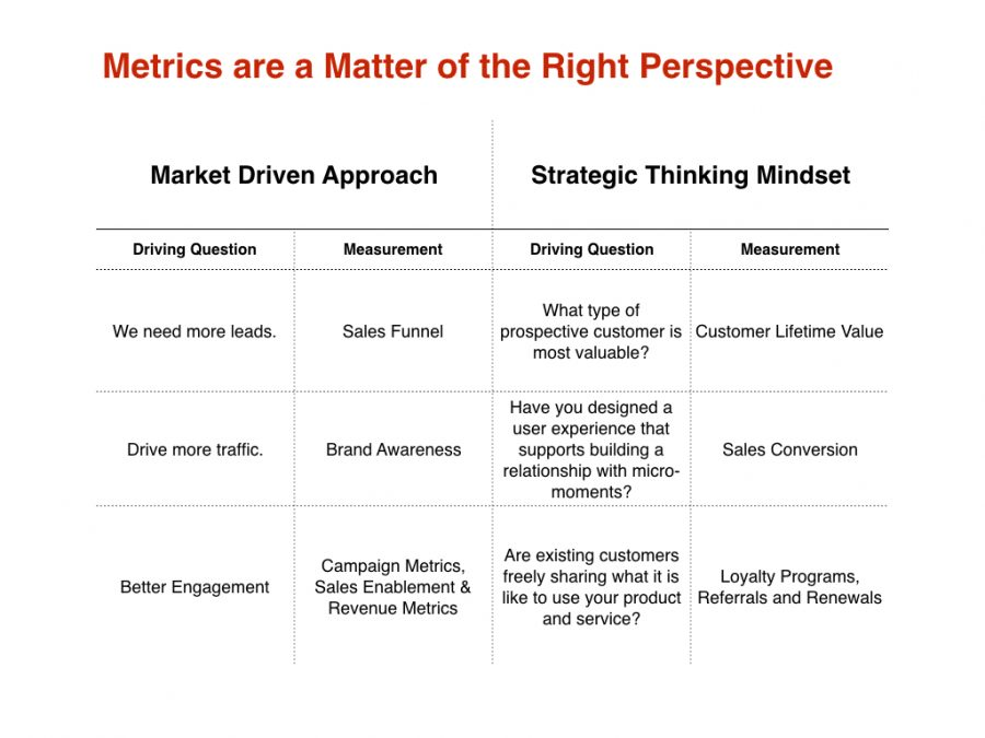 Market driven approach vs. strategic thinking mindset both have different driving questions. Metrics are a matter or perspective.