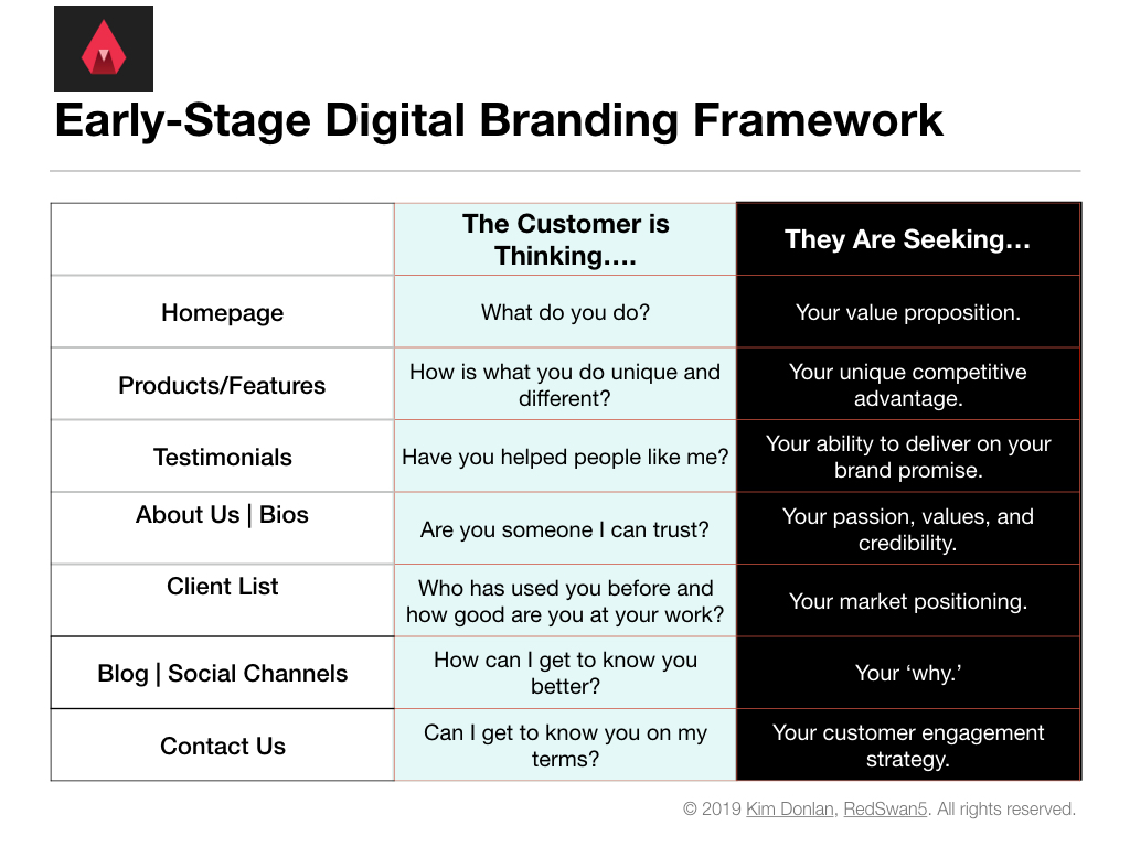 Startup branding digital framework that diagrams how to build a site in a way that makes you customer-centric from the beginning.